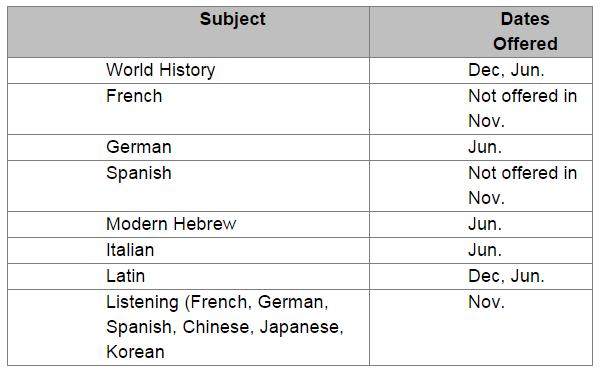 SATsubjecttests2
