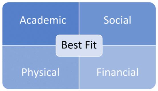 best-fit
